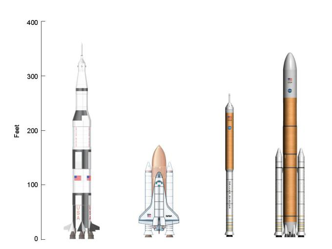 Photo :: Height comparisons of Saturn V, STS, and CEV launch systems.